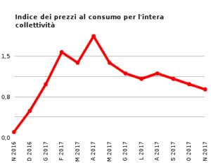 Andamento prezzi al consumo novembre 2017