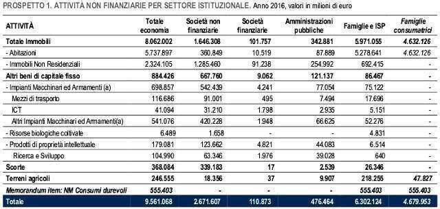tabella valore abitazioni in Italia nel 2016