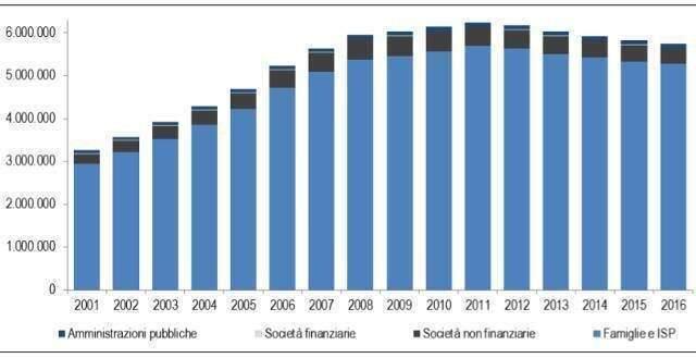 Valore abitazioni dal 2001 al 2016