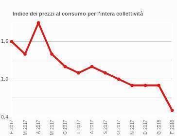 Andamento Prezzi Al Consumo Nic Febbraio 2017 2018