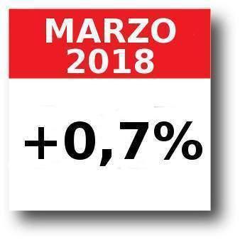 Indici istat foi di marzo 2018 per il calcolo dell'aumento dell'affitto