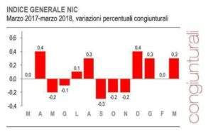 Variazioni congiunturali indici istat marzo 2017-marzo 2018