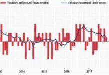 Andamento degli indici istat dei prezzi al consumo mensili e annuali fino ad parile 2018